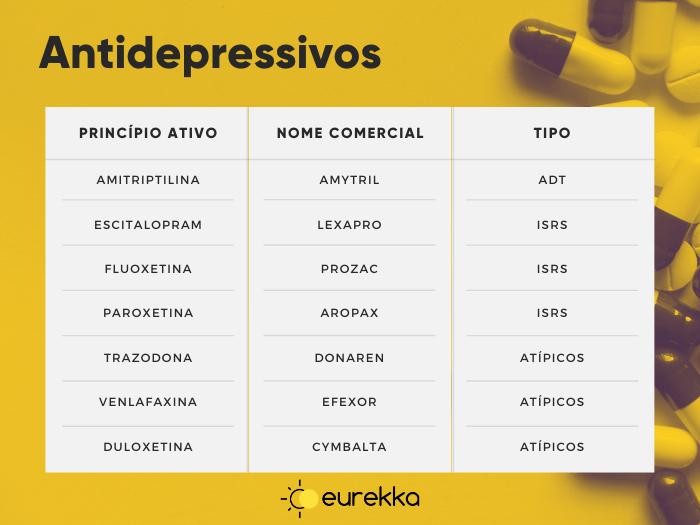 Tabela antidepressivos